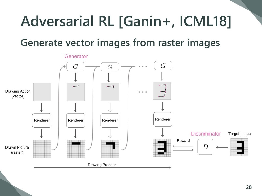 Adversarial RL [Ganin+, ICML18] Generate vector...