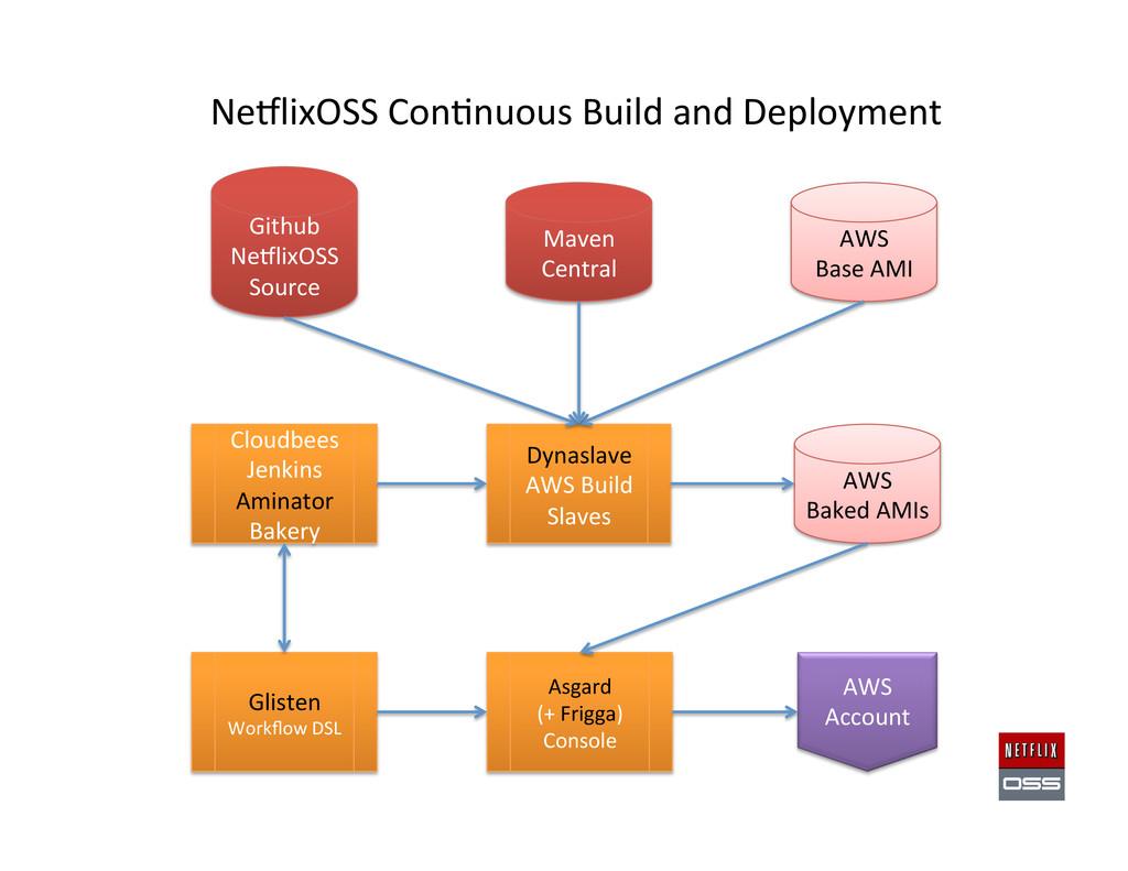 Github  NeClixOSS  Source  AWS  Bas...