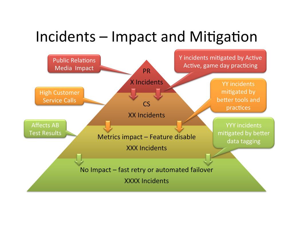Incidents – Impact and Mi,ga,on ...