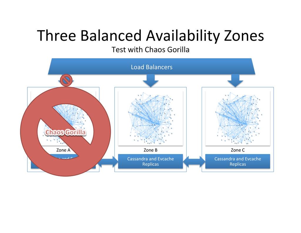 Three Balanced Availability Zones  ...