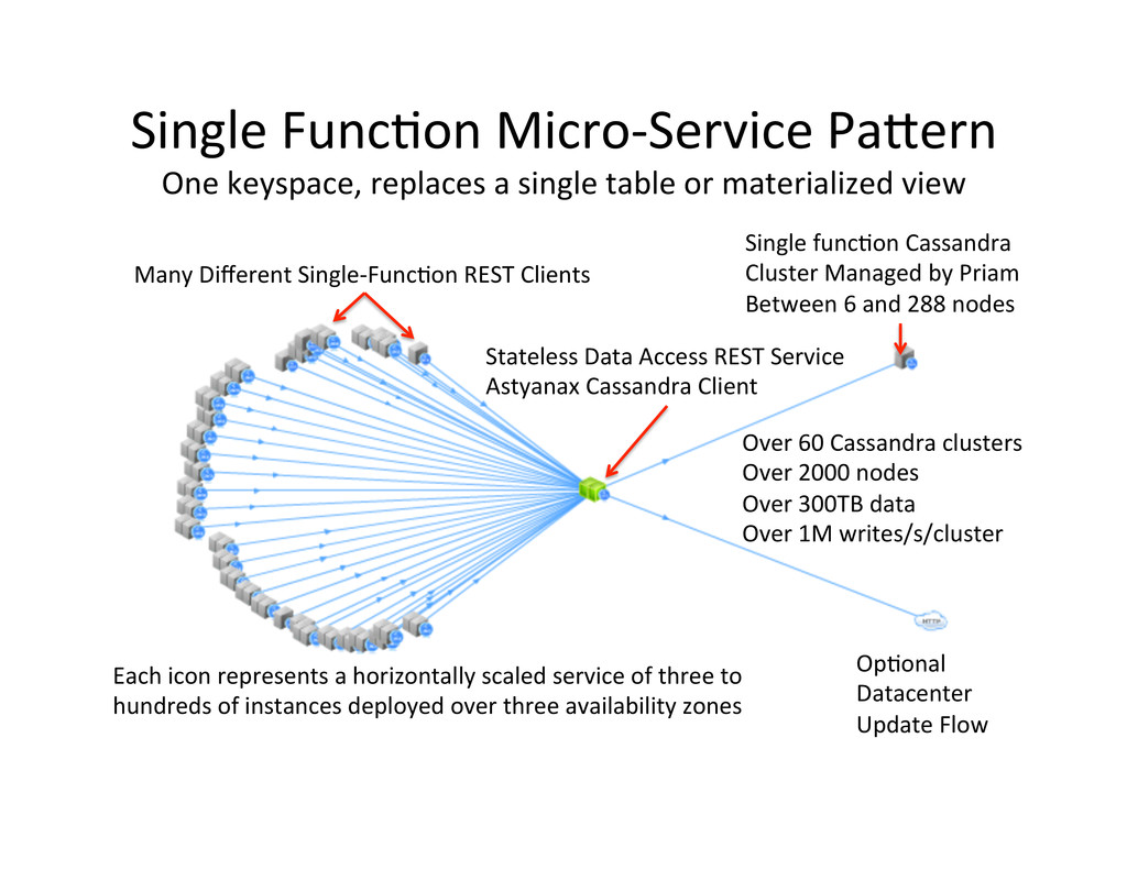 Single Func,on Micro-‐Service Pa#ern...