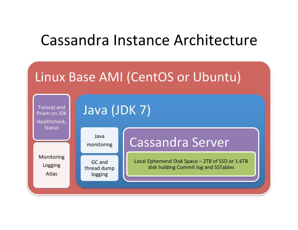 Cassandra Instance Architecture  Linux...