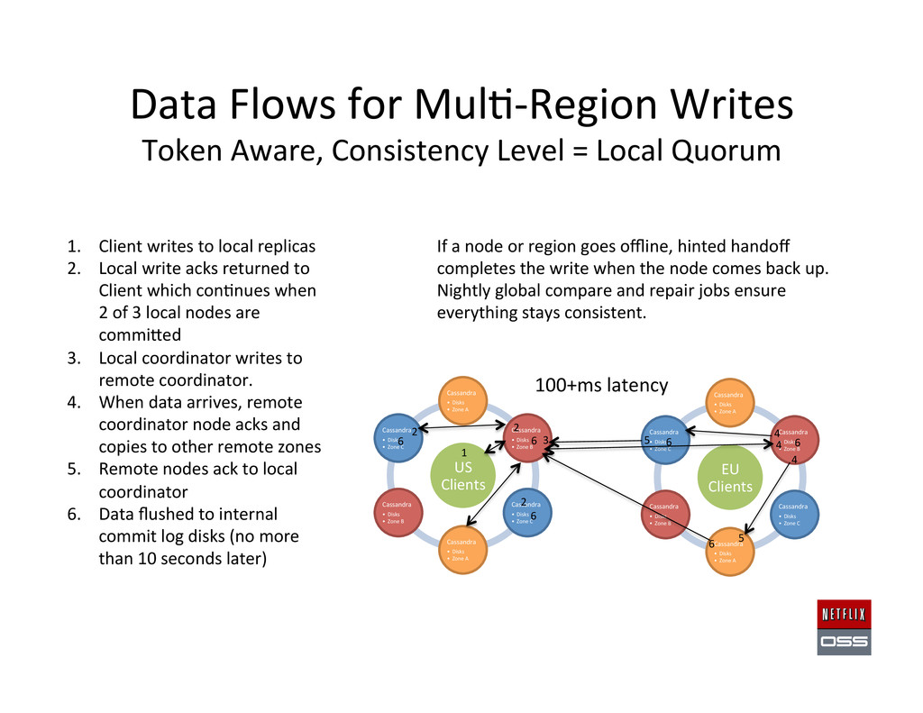 Data Flows for Mul,-‐Region Writes...