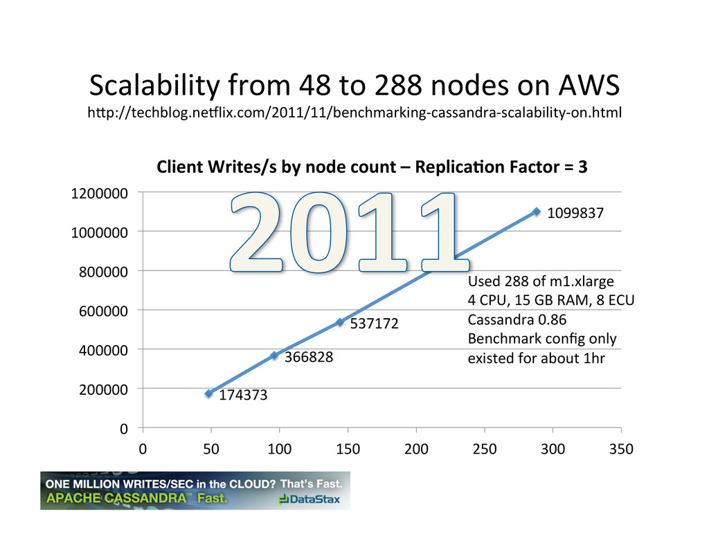 Scalability from 48 to 288 nodes...