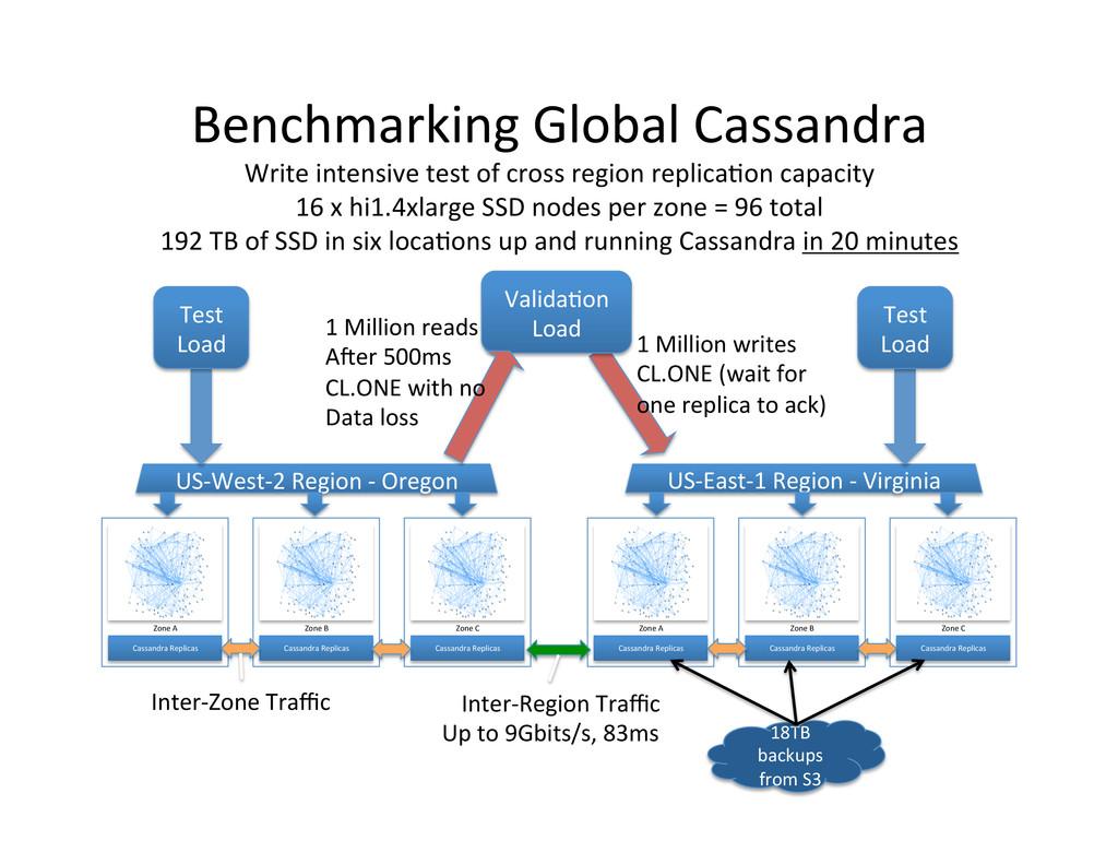 Benchmarking Global Cassandra  Write...