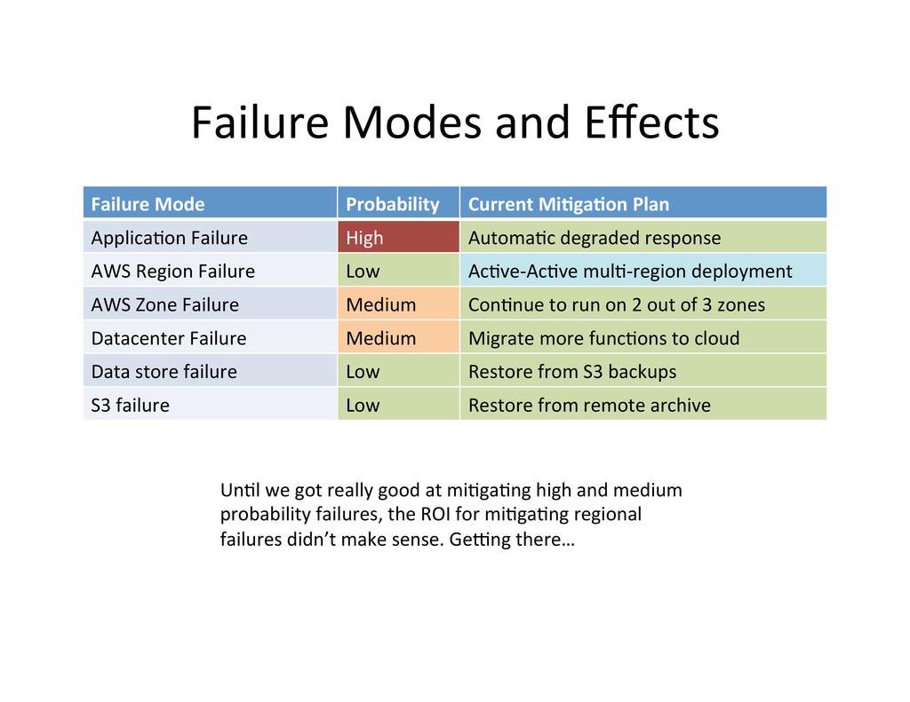 Failure Modes and Effects  Failure...