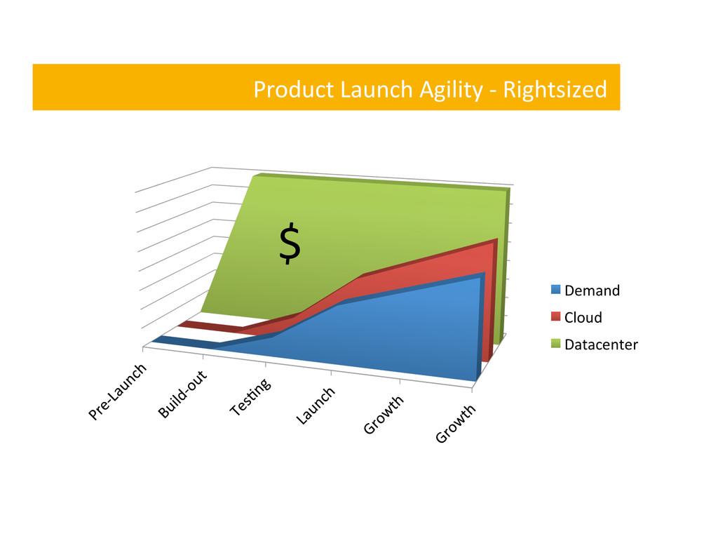 Product Launch Agility -‐ Rightsiz...