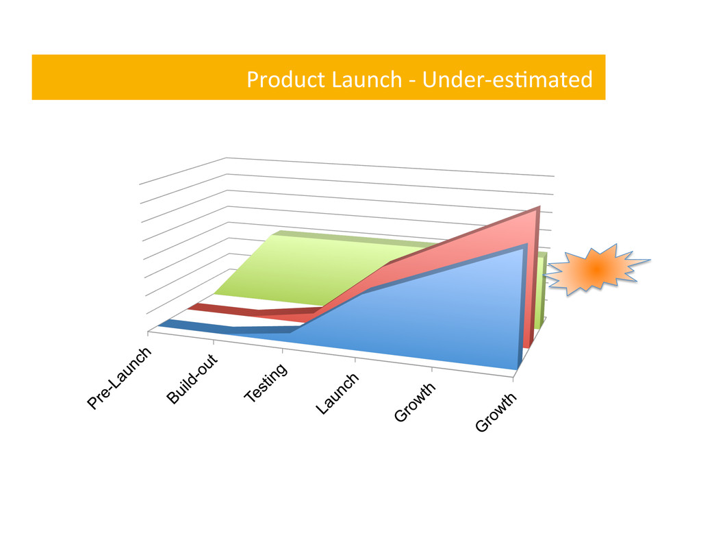 Product Launch -‐ Under-‐es,mated