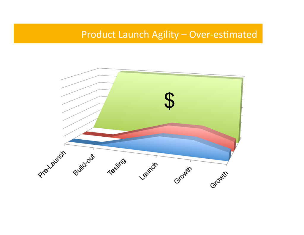 Product Launch Agility – Over-‐es,...