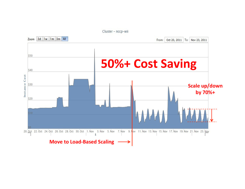 50%+ Cost Saving  Scale up/down ...