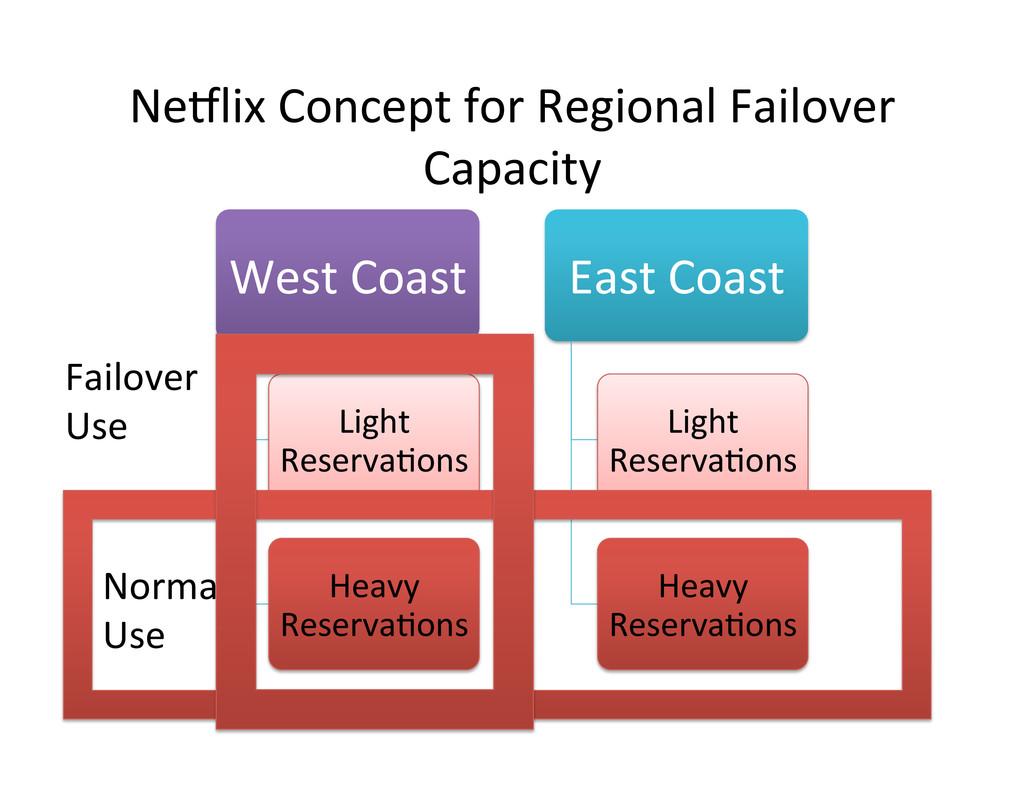 NeClix Concept for Regional Failove...
