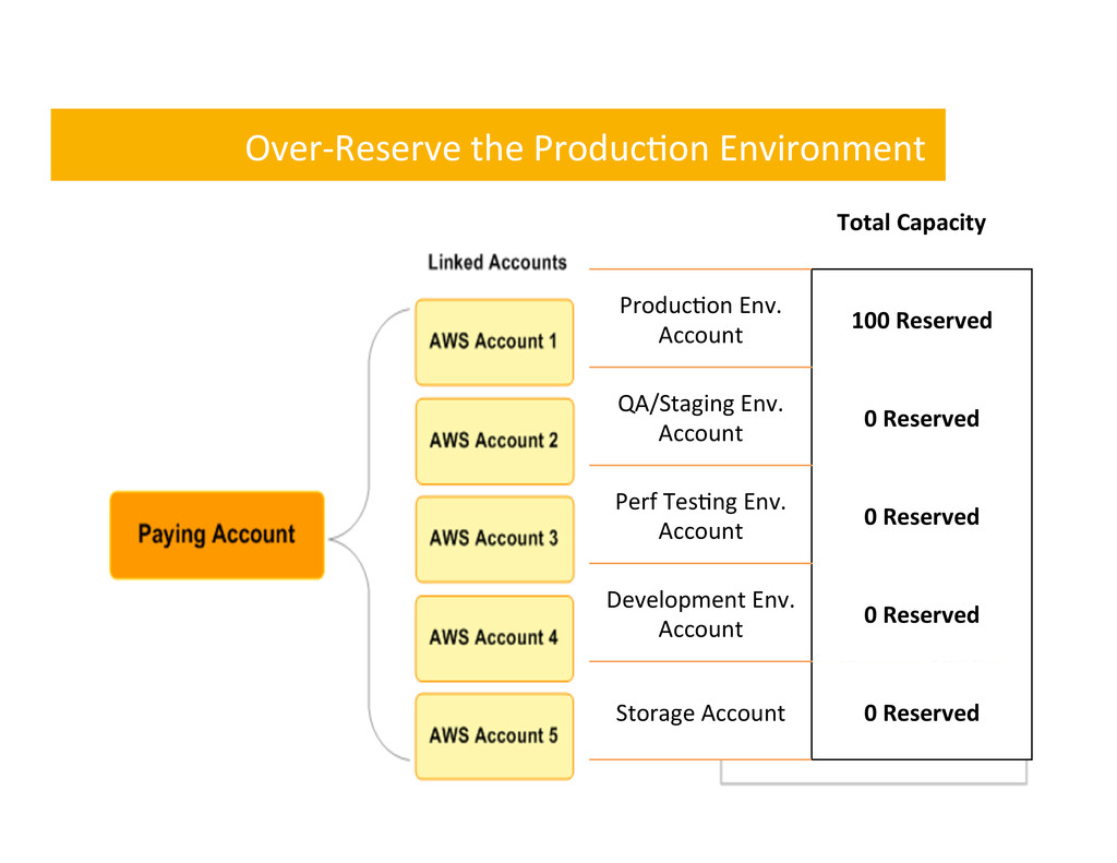 Over-‐Reserve the Produc,on Environme...