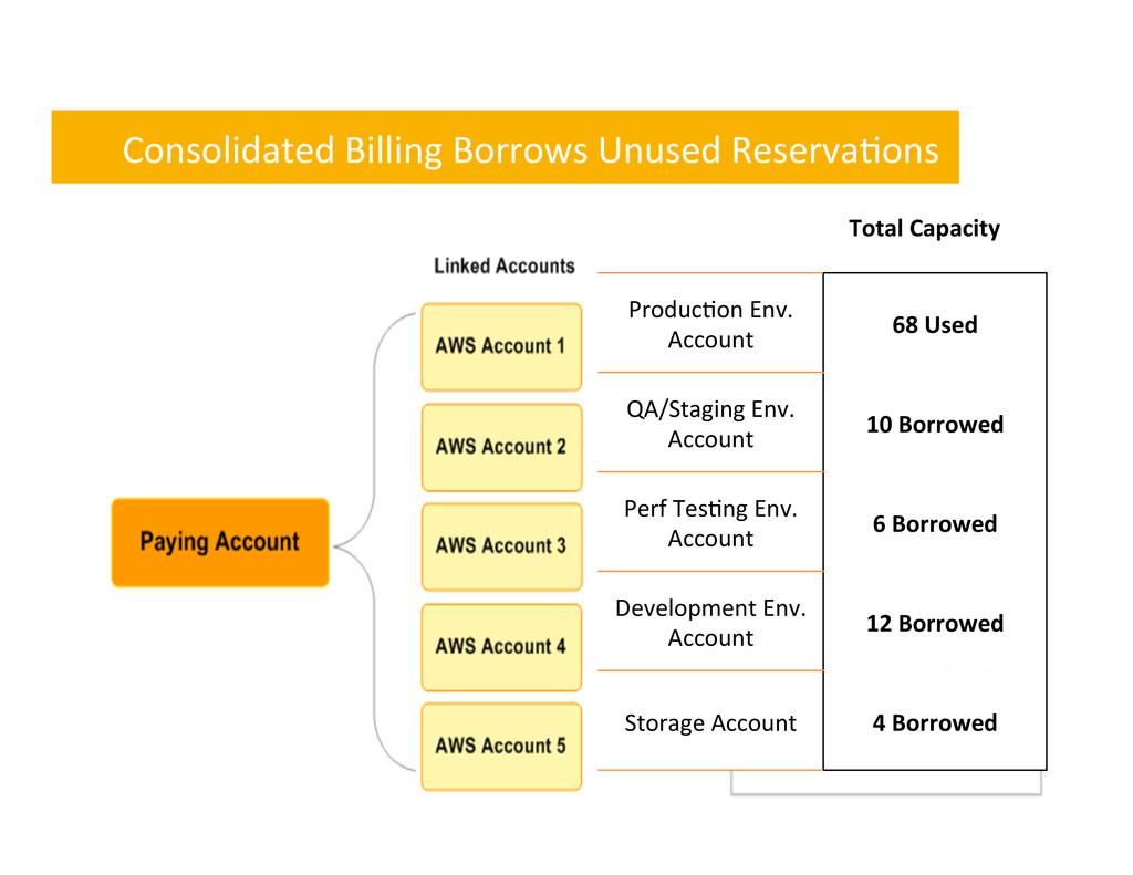 Consolidated Billing Borrows Unused ...