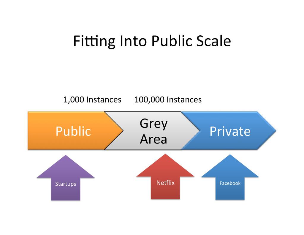 Fiwng Into Public Scale  Public ...