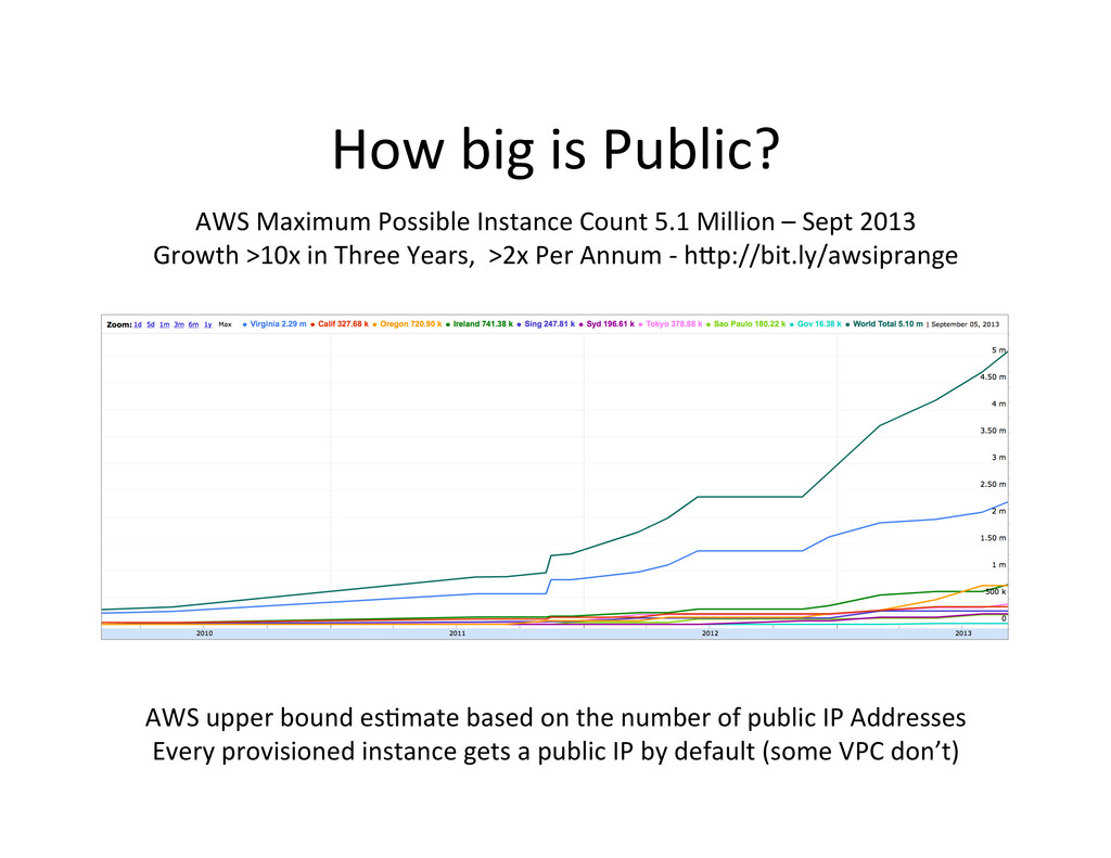 How big is Public?  AWS upper ...