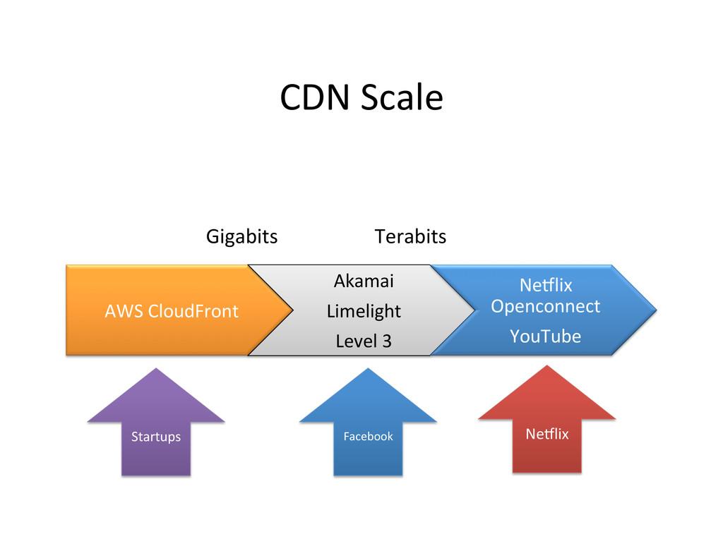 CDN Scale  AWS CloudFront  Akamai...