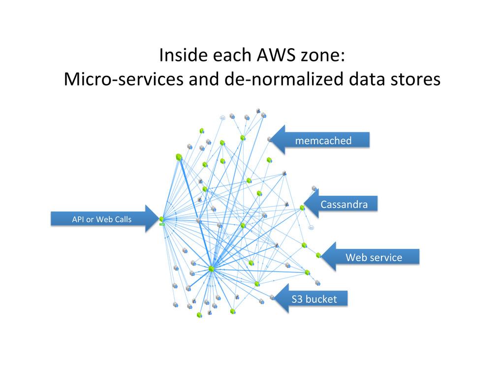 Inside each AWS zone:  Micro-‐serv...
