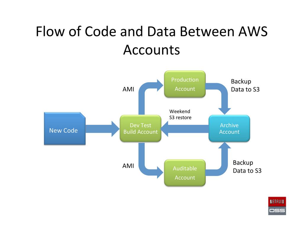 Flow of Code and Data Between ...