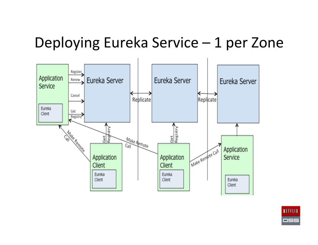 Deploying Eureka Service – 1 per...