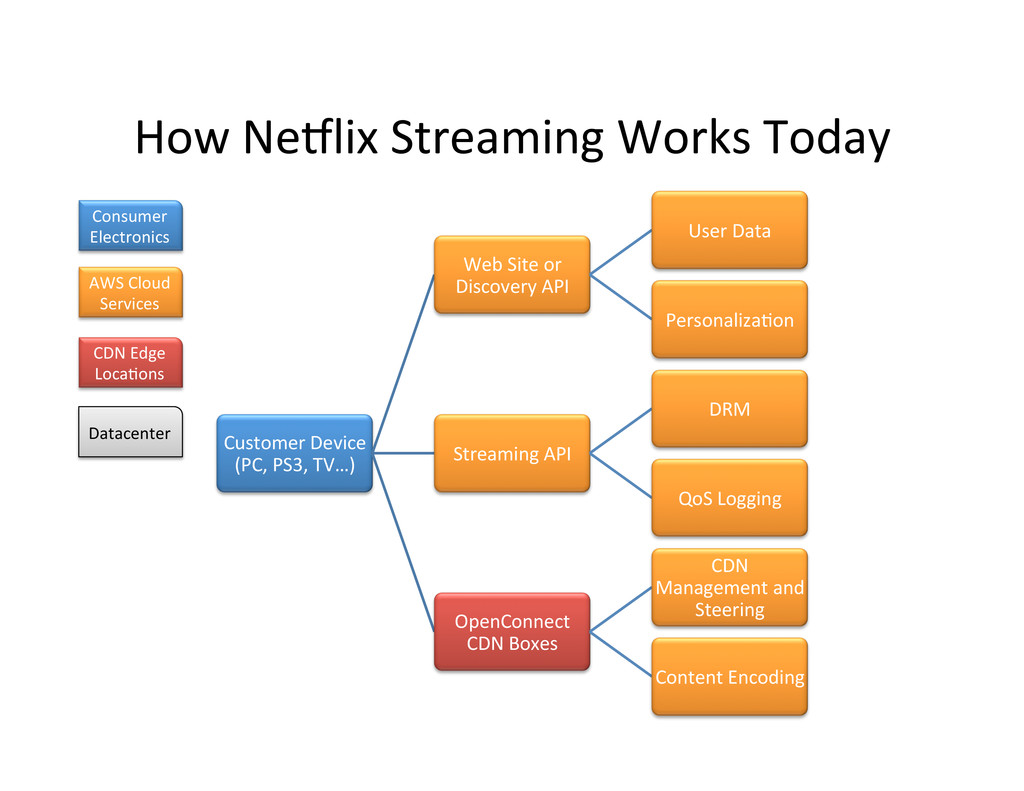 How NeClix Streaming Works Today ...