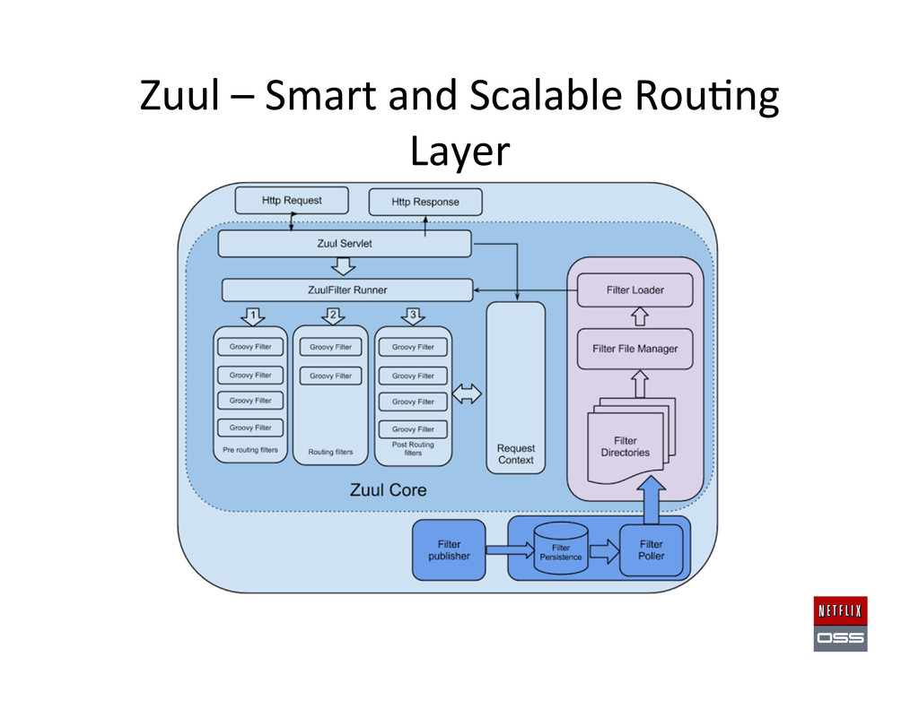 Zuul – Smart and Scalable Rou,ng...