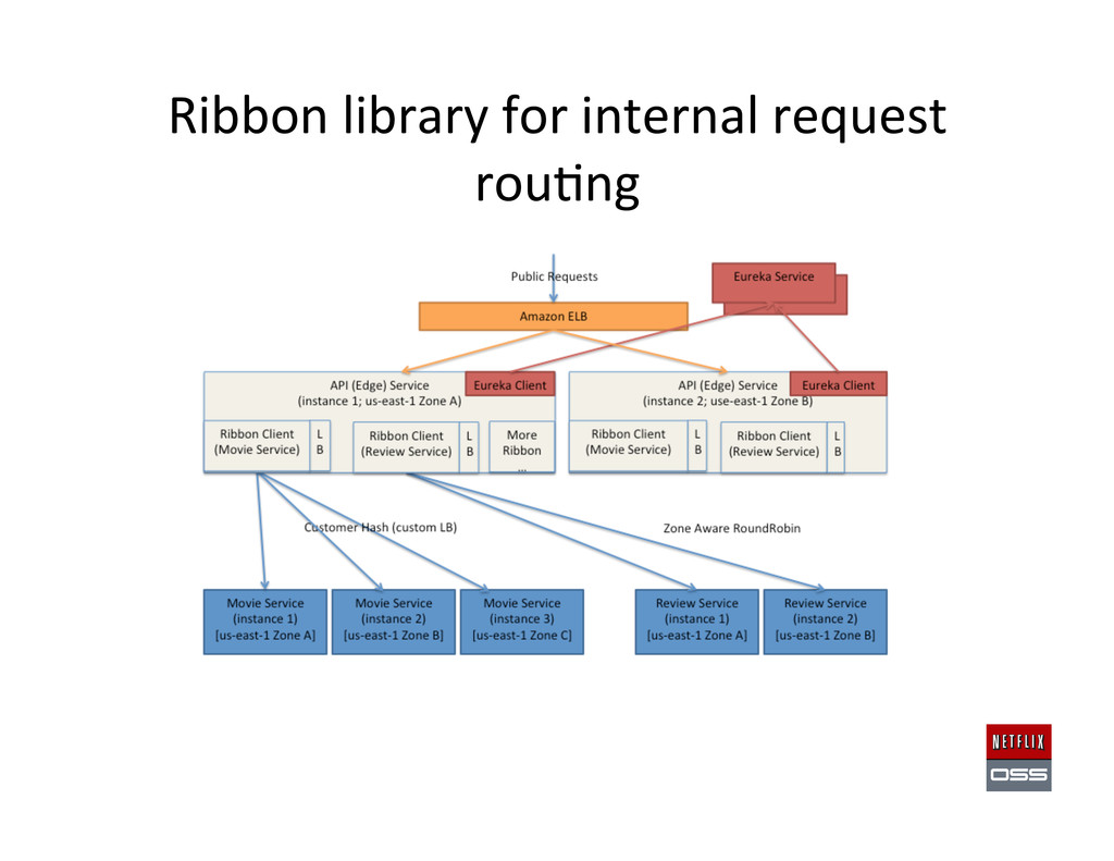 Ribbon library for internal request...