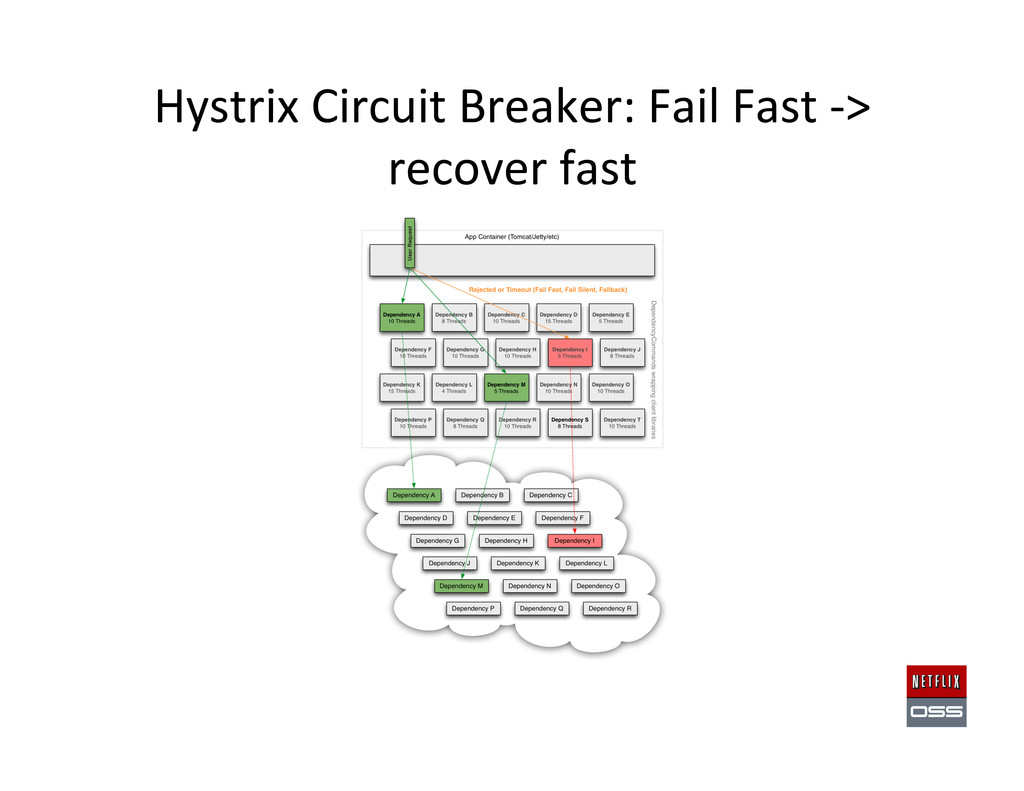 Hystrix Circuit Breaker: Fail Fast...