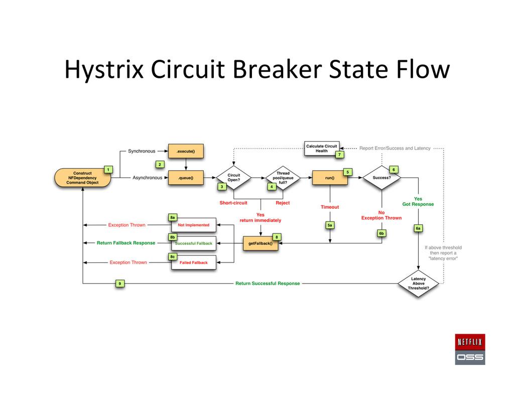 Hystrix Circuit Breaker State Flow...