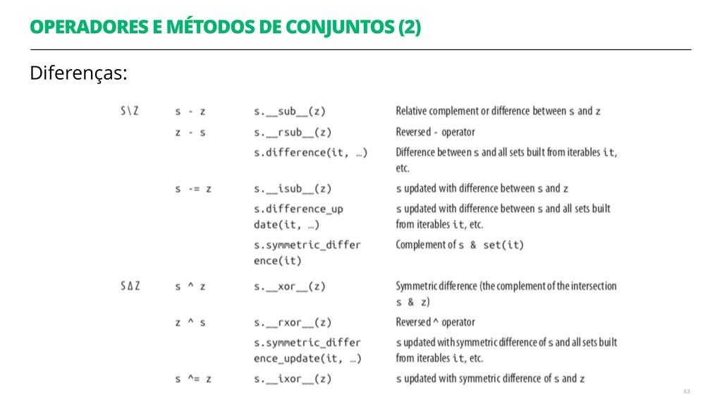 OPERADORES E MÉTODOS DE CONJUNTOS (2) Diferença...
