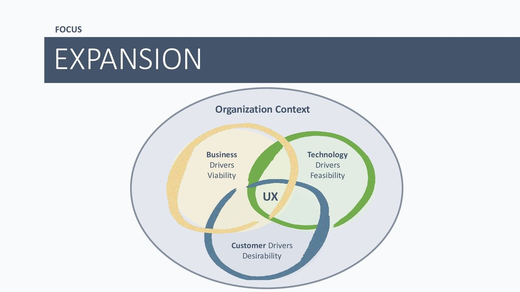EXPANSION UX Customer Drivers Desirability Tech...