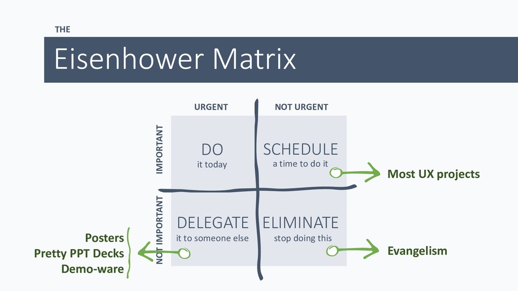 THE Eisenhower Matrix URGENT NOT URGENT NOT IMP...