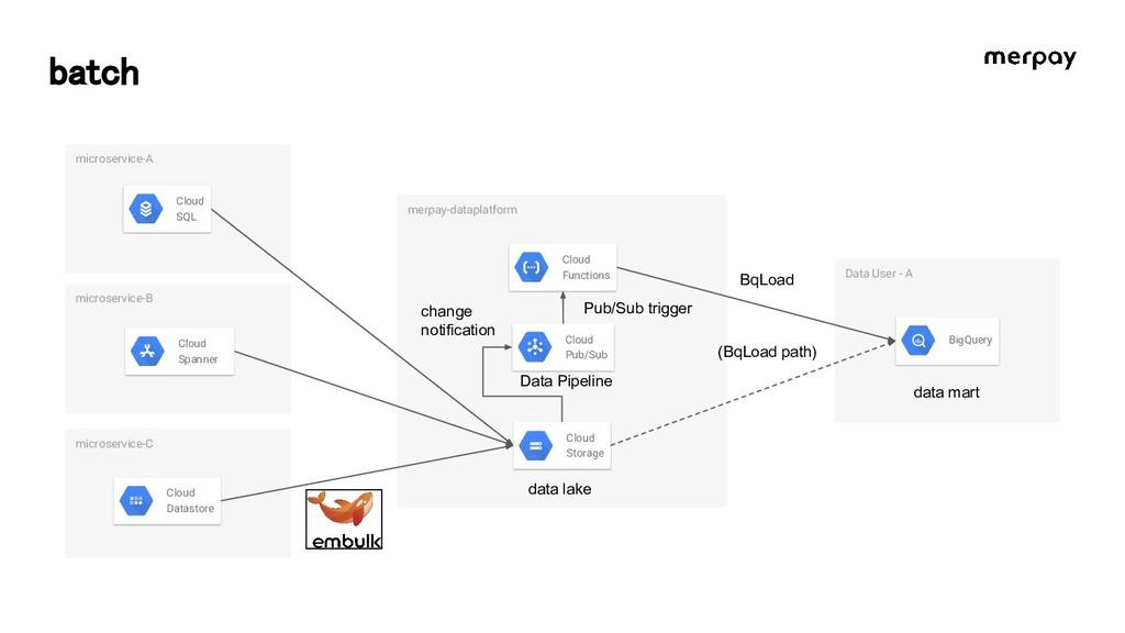 batch microservice-B merpay-dataplatform Data U...