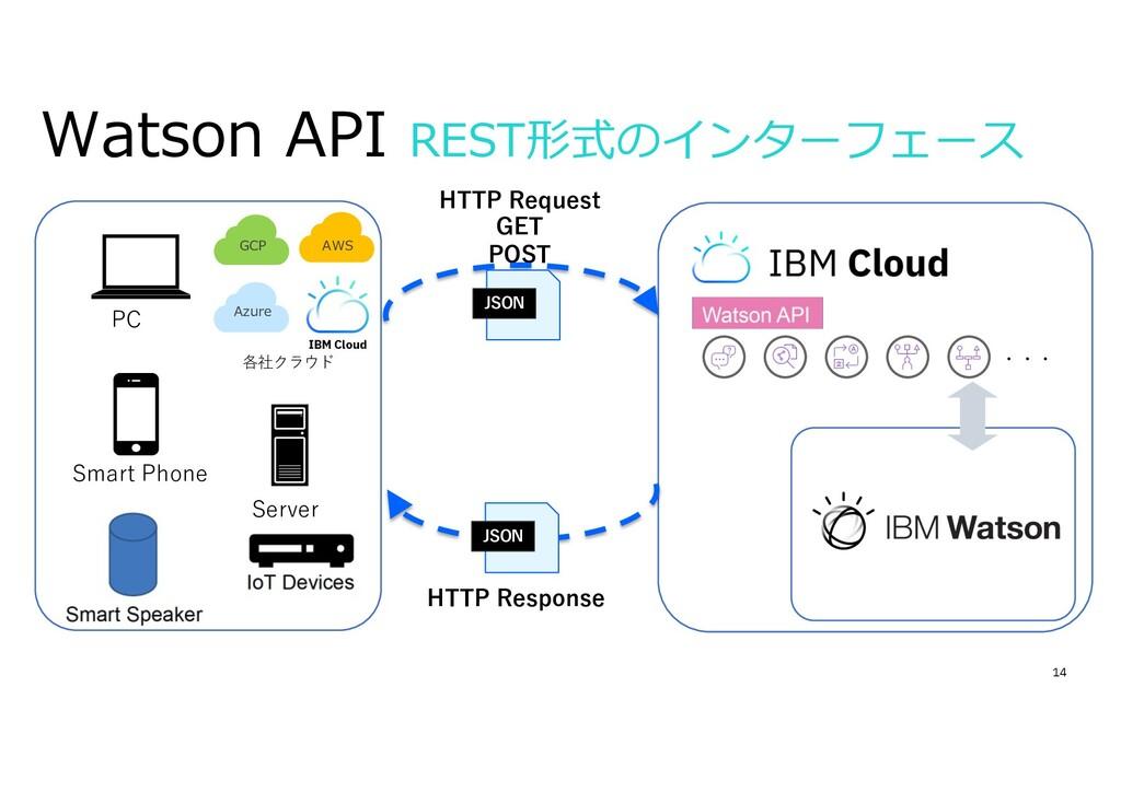 14 Watson API REST形式のインターフェース ・・・ HTTP Request ...