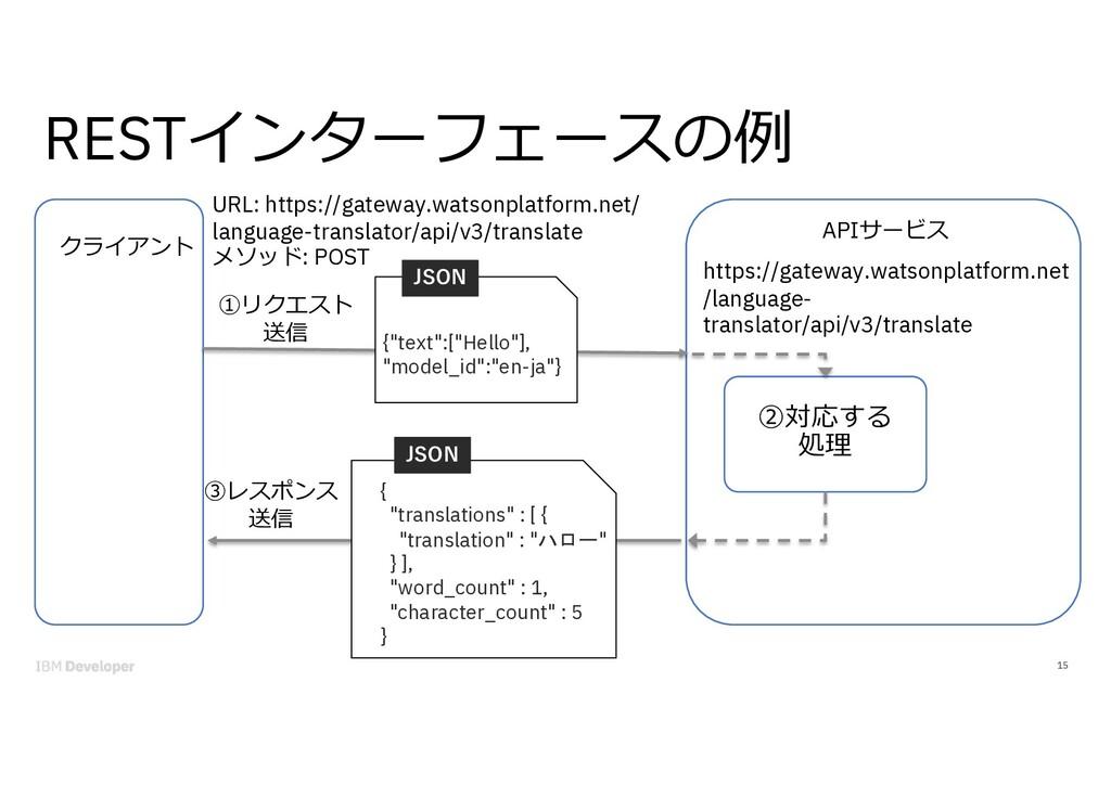 RESTインターフェースの例 15 クライアント https://gateway.watson...