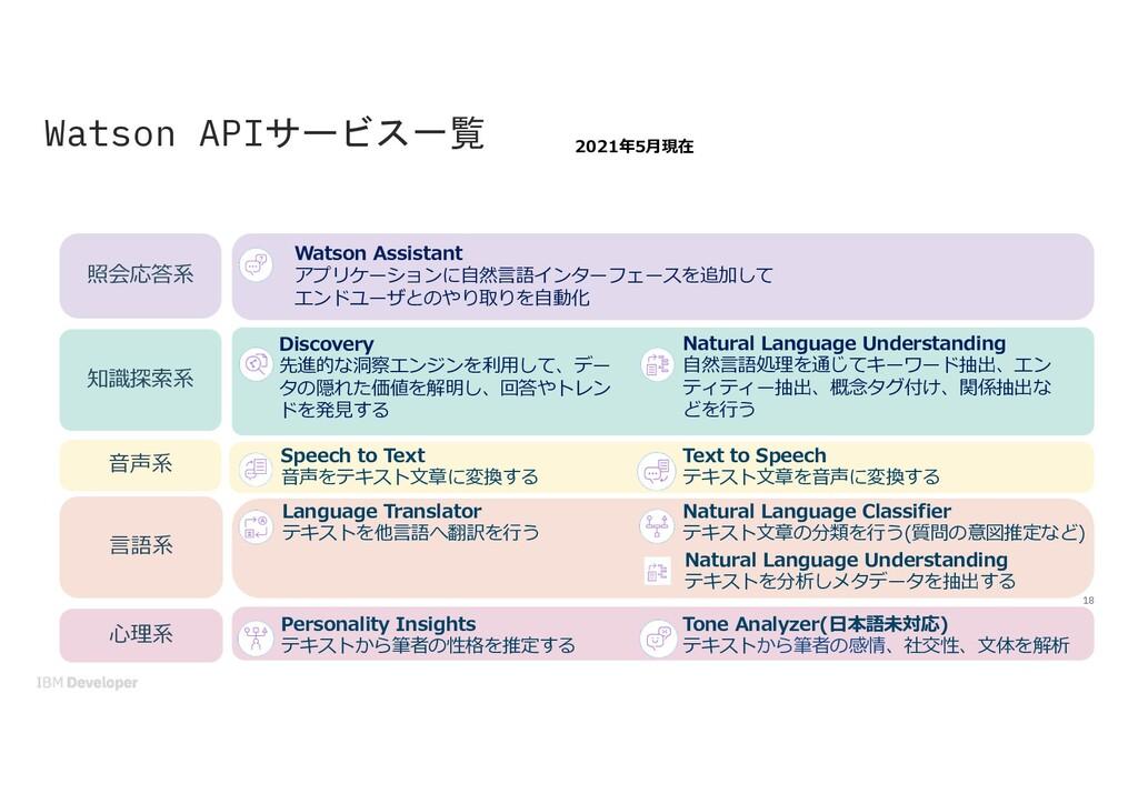 Watson APIサービス一覧 2021年5⽉現在 Watson Assistant アプリ...