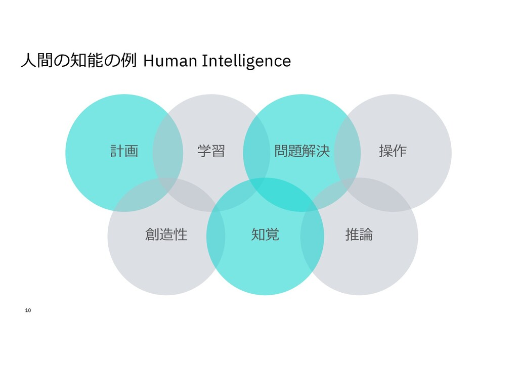 ⼈間の知能の例 Human Intelligence 10 計画 学習 創造性 問題解決 推論...