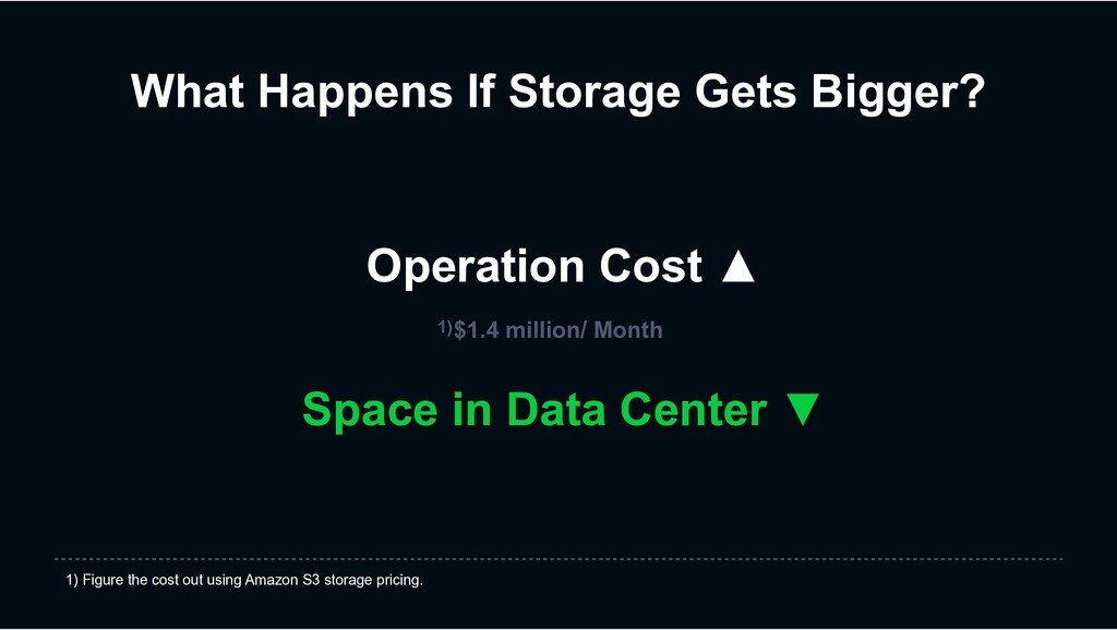 What Happens If Storage Gets Bigger? Operation ...