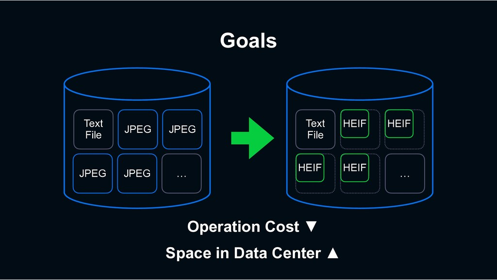 Goals Operation Cost ▼ Space in Data Center ▲ T...