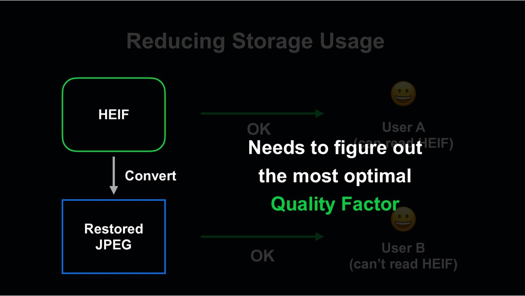 Reducing Storage Usage ! User A (can read HEIF)...