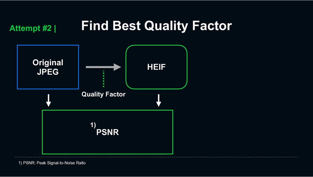 Find Best Quality Factor Quality Factor Attempt...