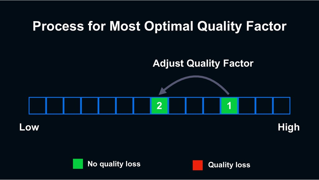 Process for Most Optimal Quality Factor 2 1 Low...