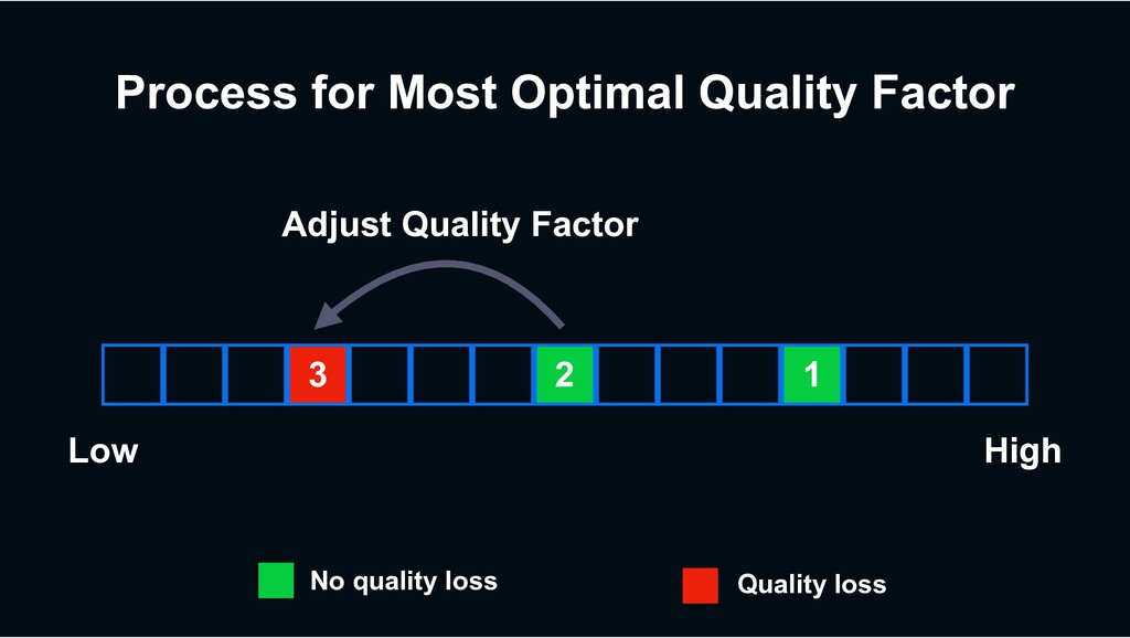 Process for Most Optimal Quality Factor 3 2 1 L...