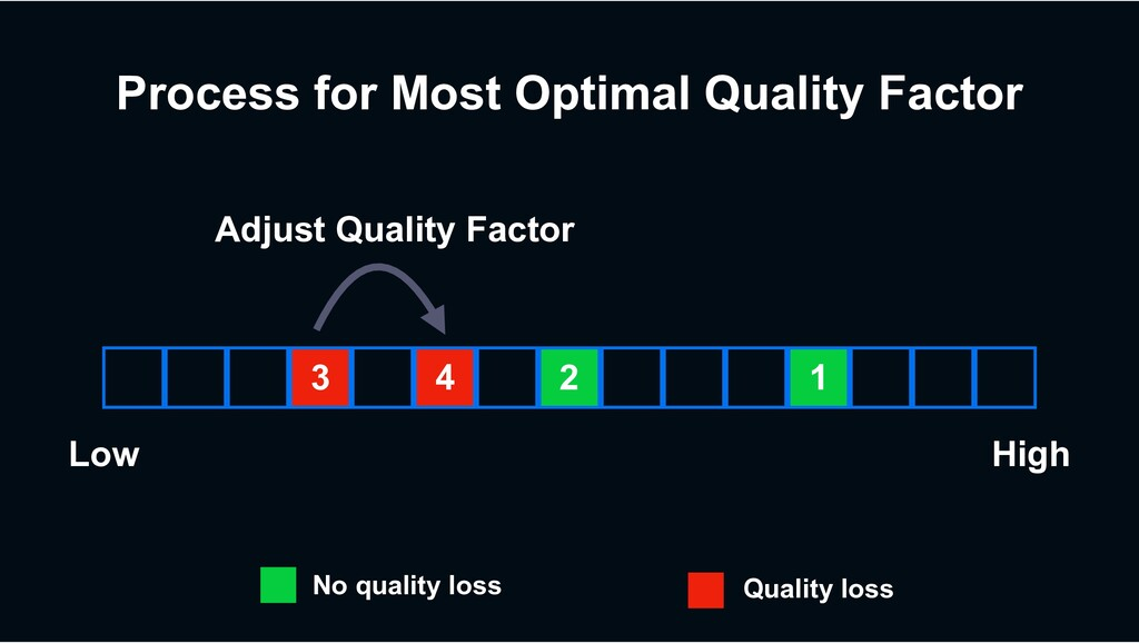 Process for Most Optimal Quality Factor 3 4 2 1...