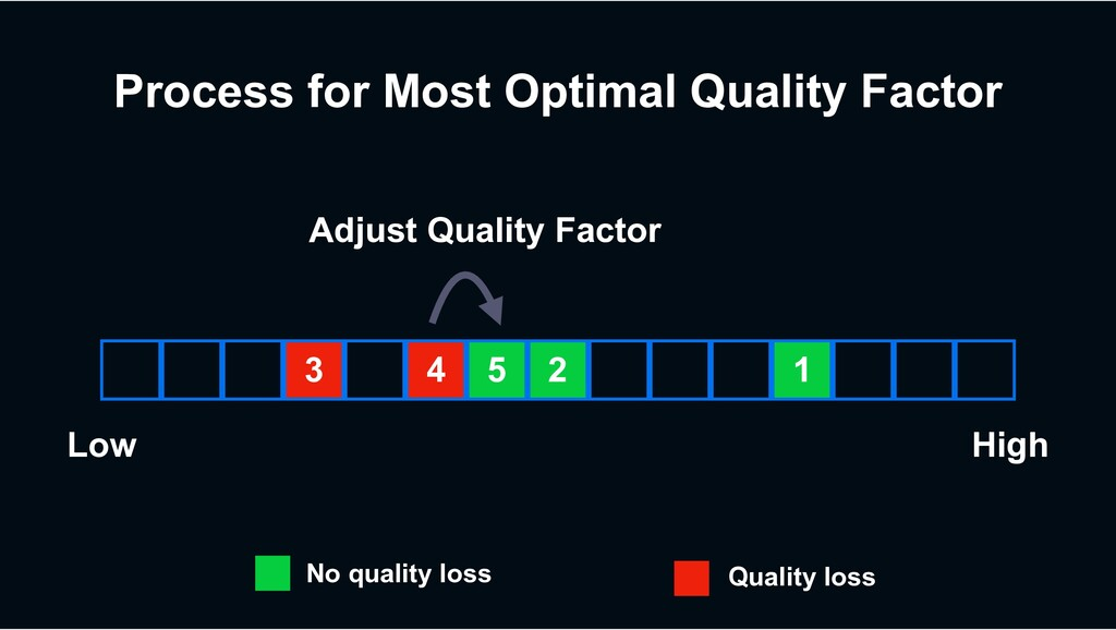 Process for Most Optimal Quality Factor 3 4 2 5...
