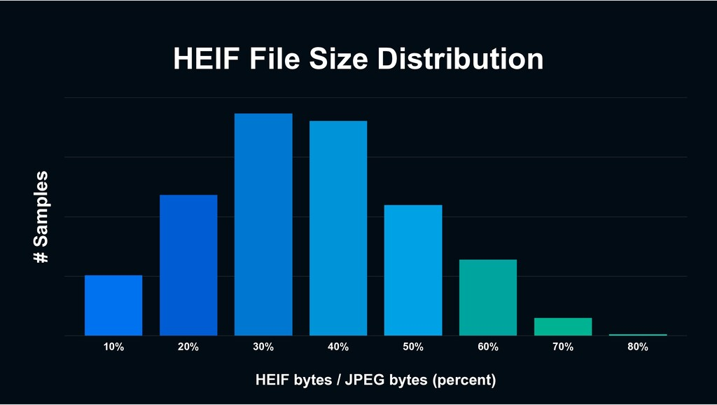HEIF File Size Distribution # Samples HEIF byte...