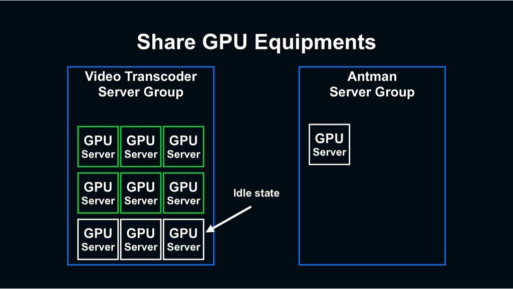 Video Transcoder Server Group GPU Server GPU Se...