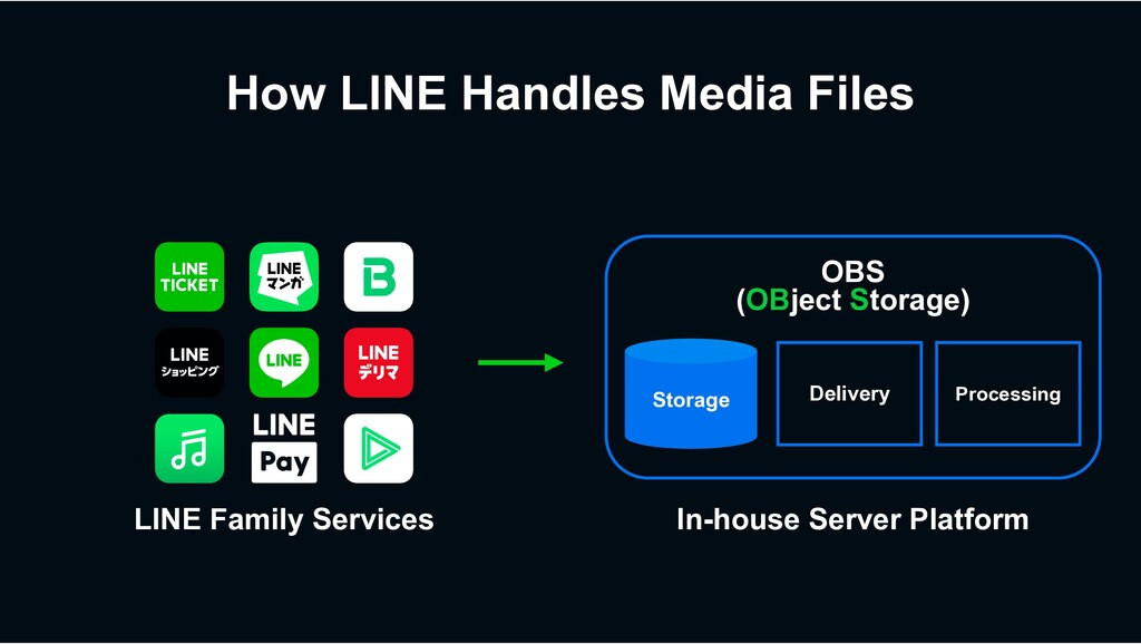 How LINE Handles Media Files OBS (OBject Storag...