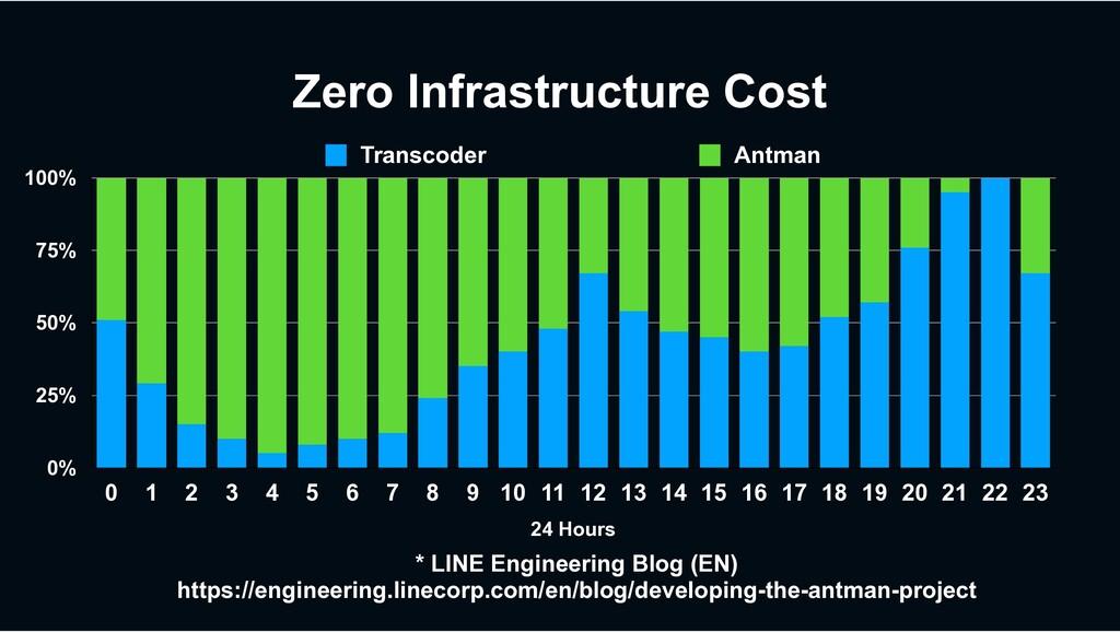 * LINE Engineering Blog (EN) https://engineerin...
