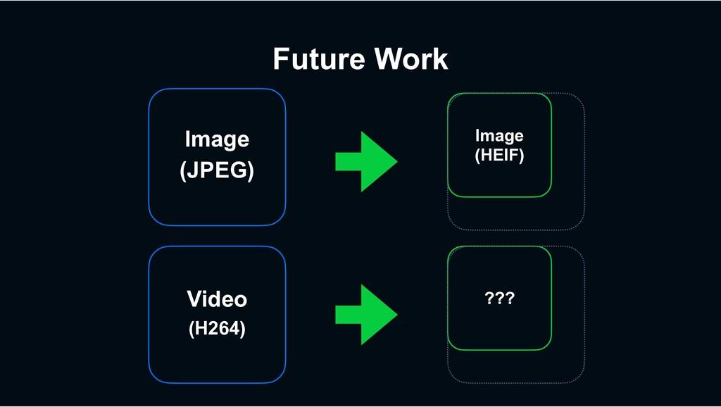 Future Work Video (H264) ??? Image (JPEG) Image...