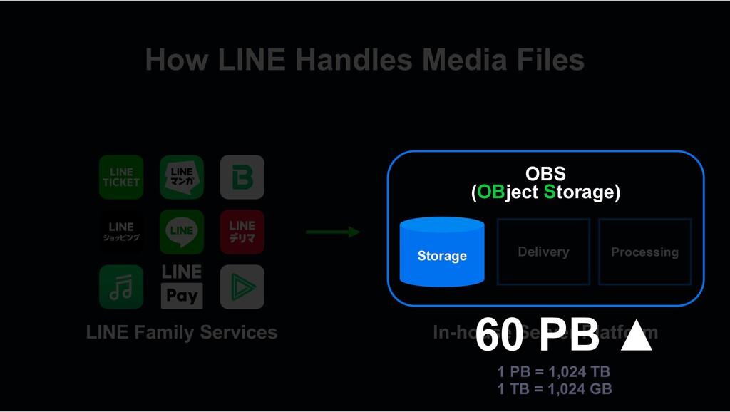 LINE Family Services How LINE Handles Media Fil...